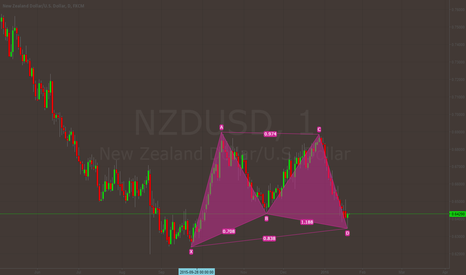EURUSD: NZDUSD Completed Bat Pattern