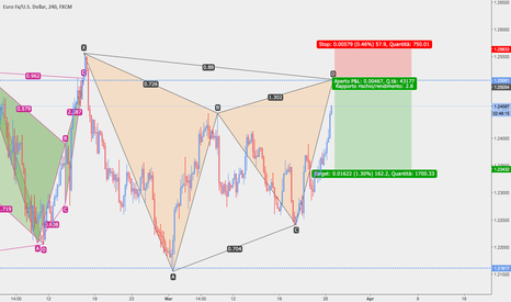 EURUSD: EUR/USD POSSIBILE GARTLEY SHORT
