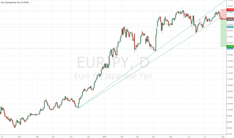 EURJPY: Short EURJPY Daily on Moolah