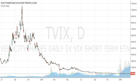 TVIX: ???