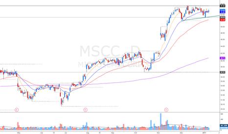 MSCC: force breakout