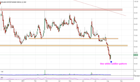 ADLABS: Positional Long | SL 59 | Tgt open