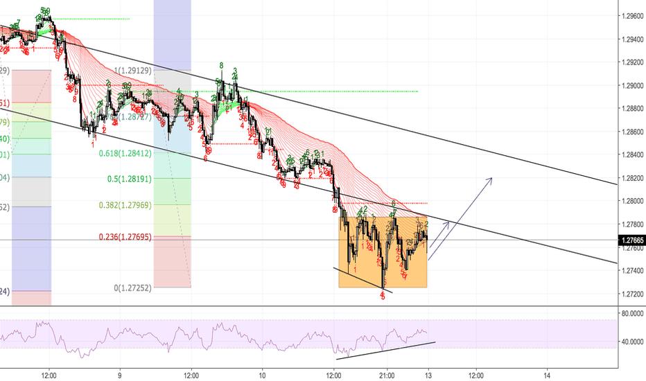 GBPUSD: GBPUSD - Up coming in 15m