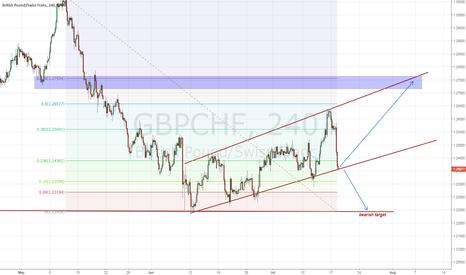 GBPCHF: GBPCHF - bearish possibility - July 19 - technical analysis
