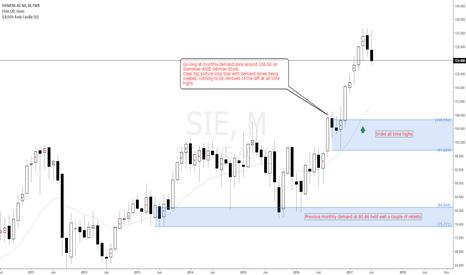 SIE: Go long at Siemenes #SIE German stock monthly demand level