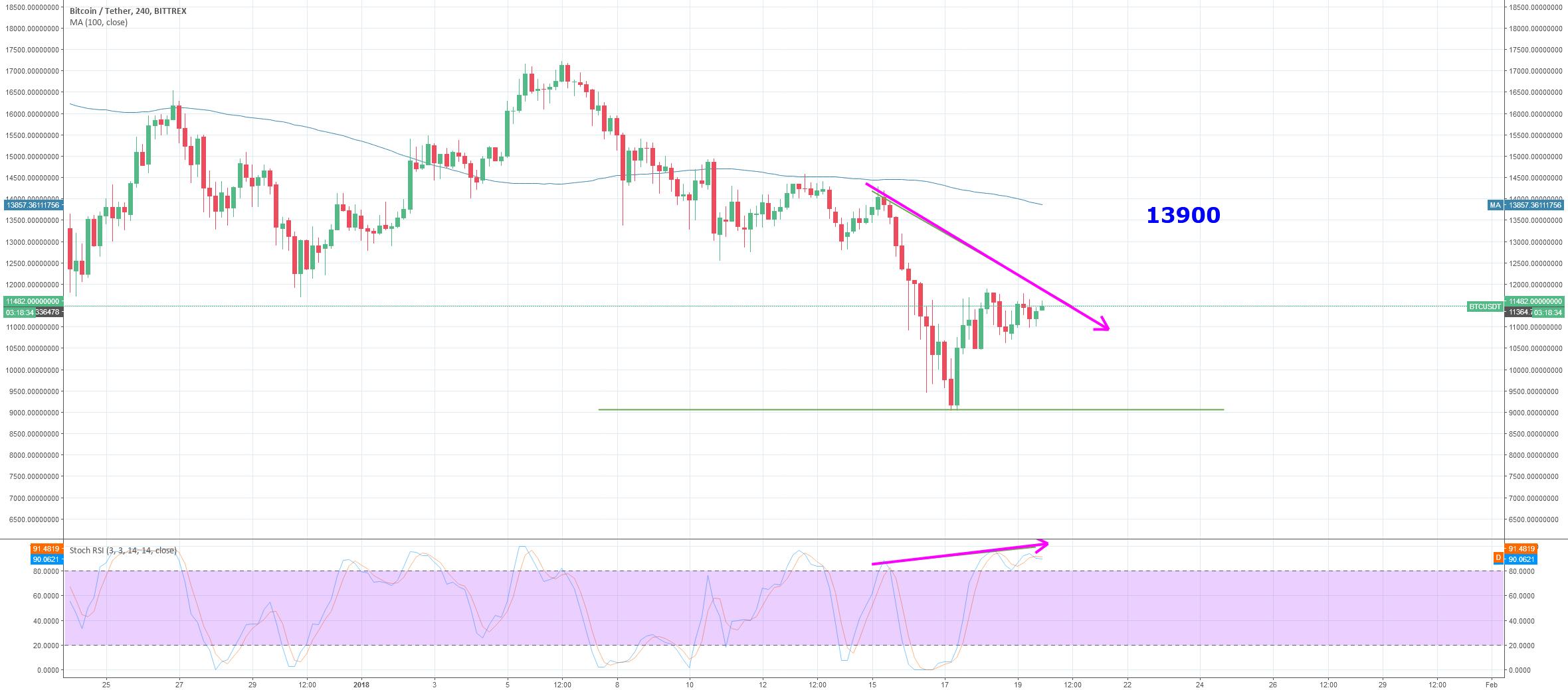 Bullish divergence - heading to 13940