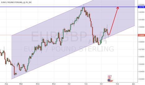 EURGBP: EUR/GBP продолжает попытки роста!