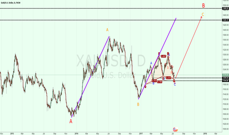 XAUUSD: XAUUSD: long-term long opportunity!