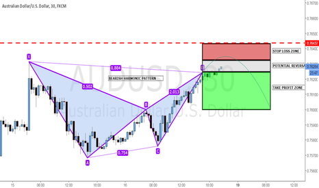 "AUDUSD: [symbol=""FX:AUDUSD""]FX:AUDUSD[/symbol]: bearish idea on M30!"