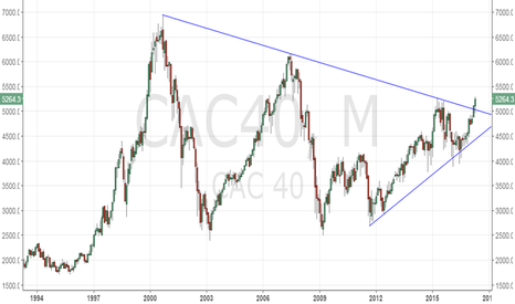 CAC40: CAC40 - Has the rally just begun?