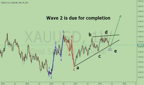 XAUUSD: Big Picture of Gold. Get ready for Bullish Wave 3