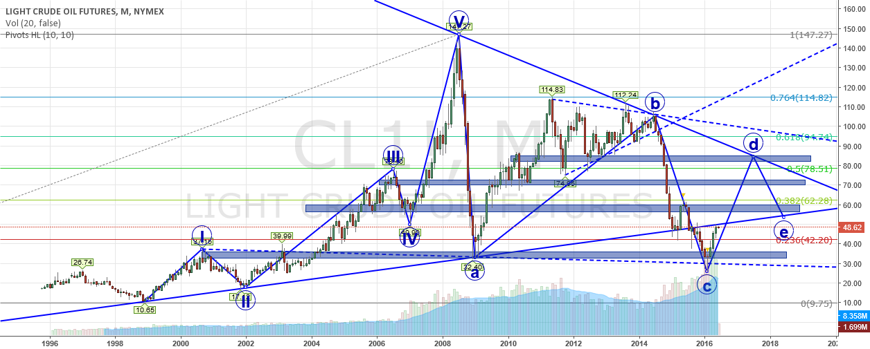 Elliott wave analysis on oil in month chart
