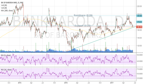 BANKBARODA: Bank Of Baroda : Near Break Down level