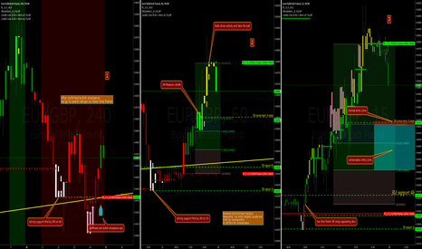 EURGBP: Top down TF long entry searching technique