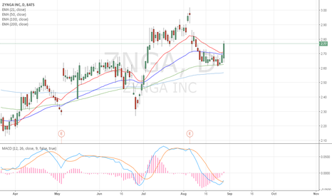 ZNGA: Some bullish power can be expected