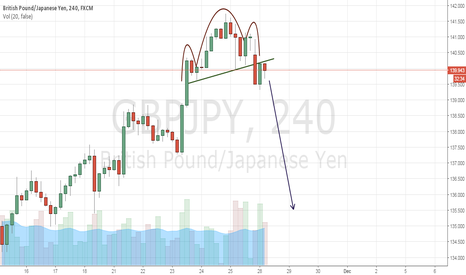 GBPJPY: HEAD AND SHOULDERS OF GBPJPY