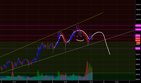 ETHUSD: Possible ETH H&S Forming