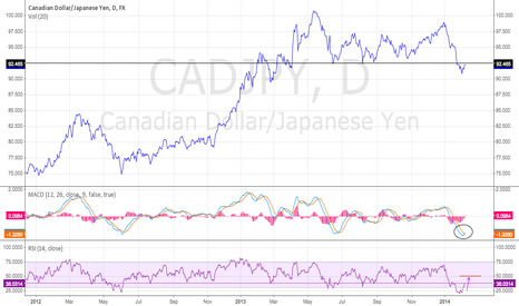 CADJPY: Retesting Major Support Now Resistance