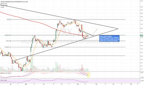 VRX: Looking constructive for a move up