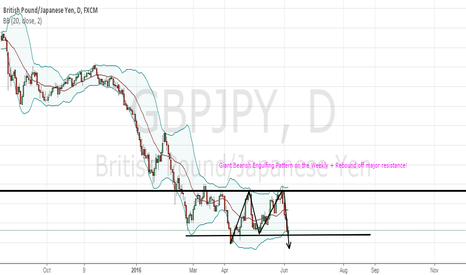 GBPJPY: GBPJPY: Double Top + Bearish Engulfing Combo!