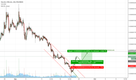 SCBTC: SCBTC just break downtrend so it is moving a bit up more