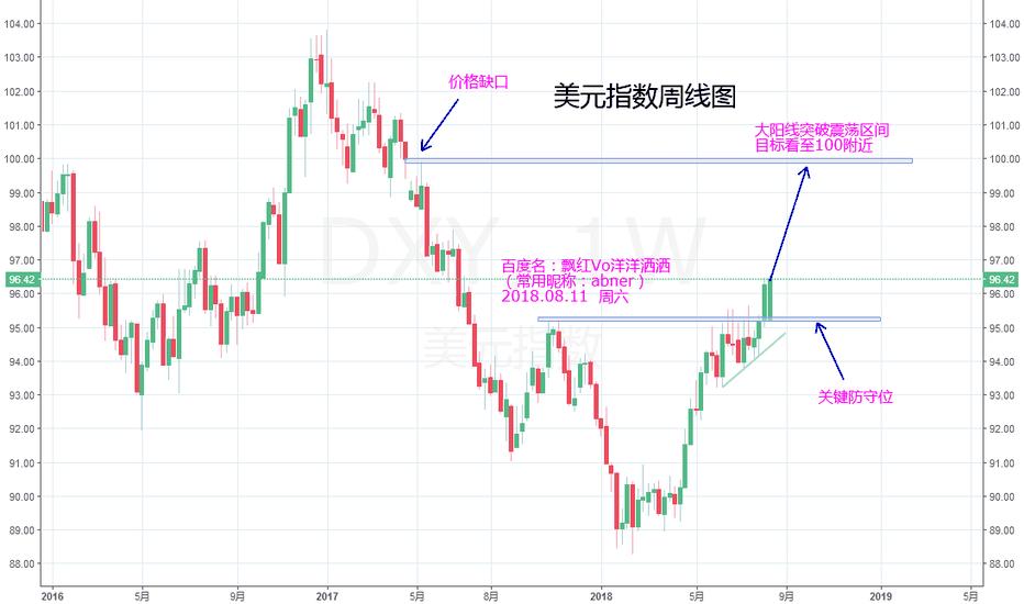 DXY: 美元突破关键位,做多