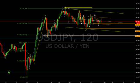 USDJPY: Watch for break out.