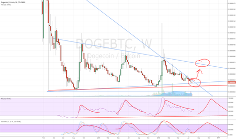 DOGEBTC: Just a doge weekly chart