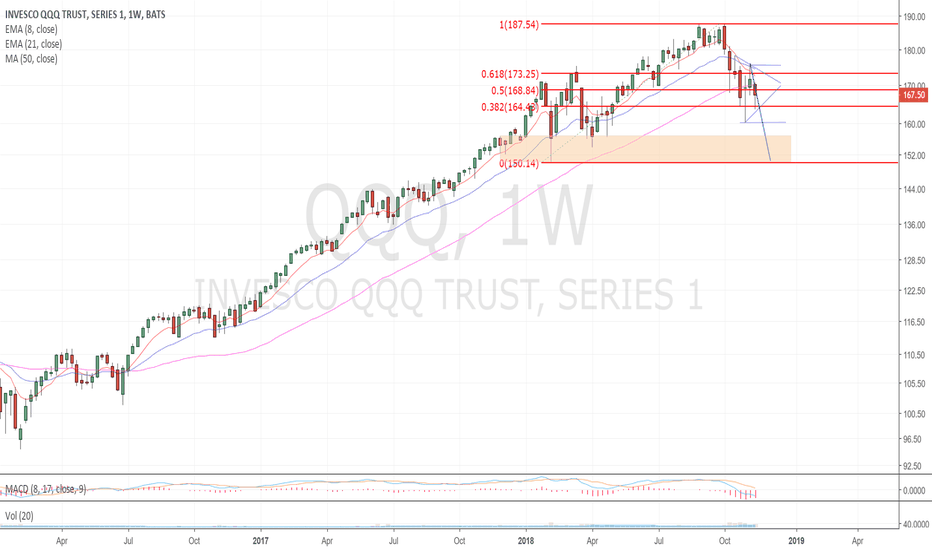 QQQ: FORMING A NICE BEAR FLAG TO 150 BY DECEMBER