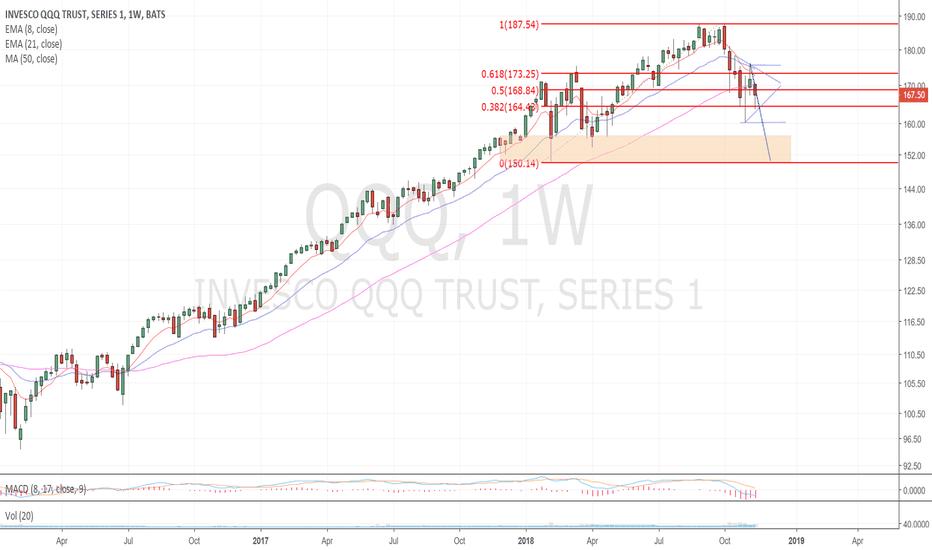 Qqq stock price and chart tradingview