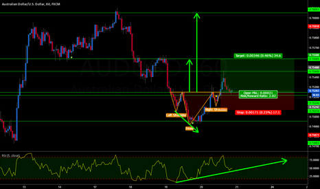 AUDUSD: AUDUSD REVERSE HEAD AND SHOULDERS