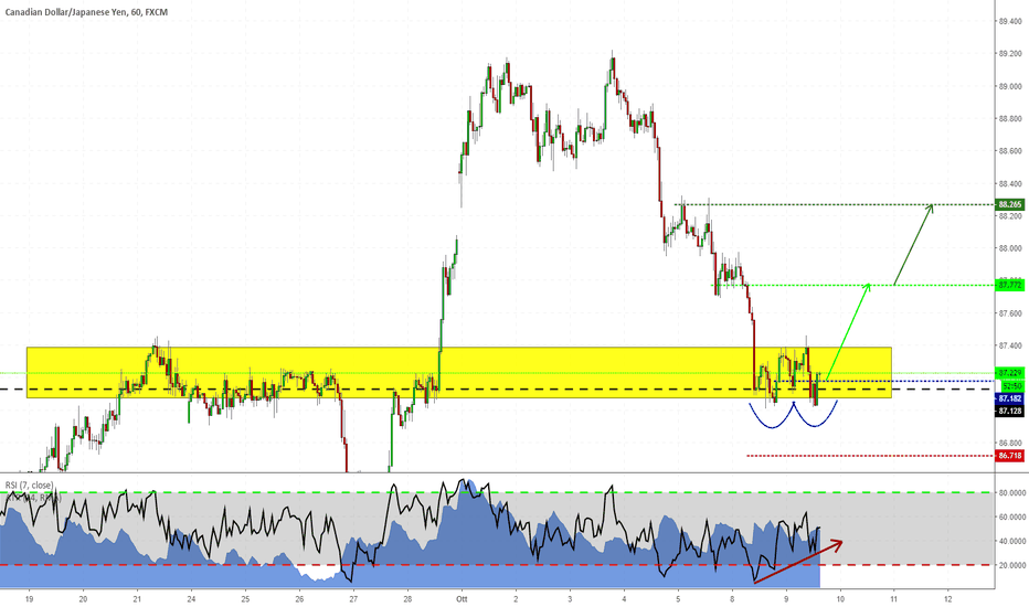 CADJPY: Long su CADJPY - Trend Continuation Trade