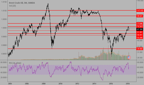 BCOUSD: BRENT should go down to 56 USD