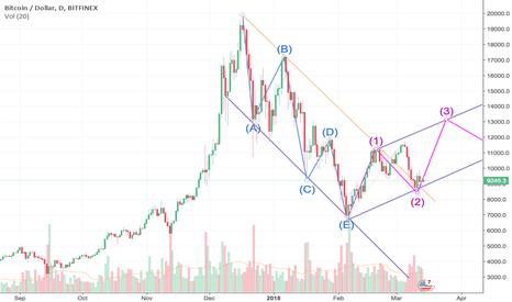 BTCUSD: BTC starting the bullish trendline