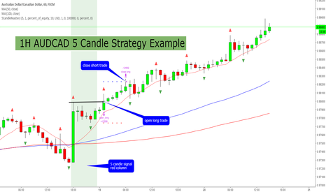 AUDCAD: 1H AUDCAD 5 Candle Mastery Trading Strategy Example