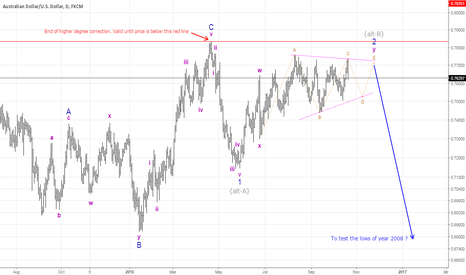 AUDUSD: AUDUSD: Is Aussie destined to fall for next couple of years?