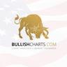 Bullishcharts