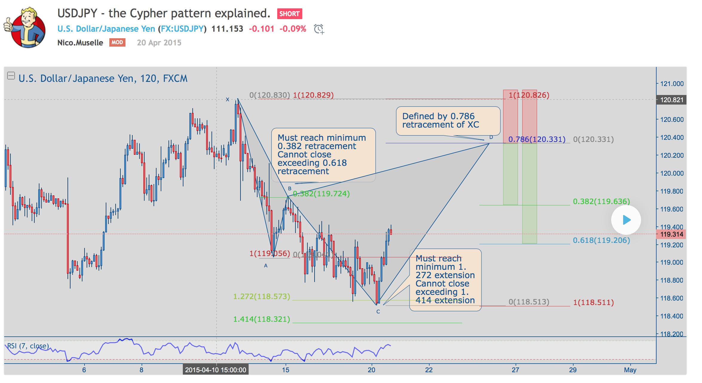Trader Traine — Trading Ideas & Charts — TradingView
