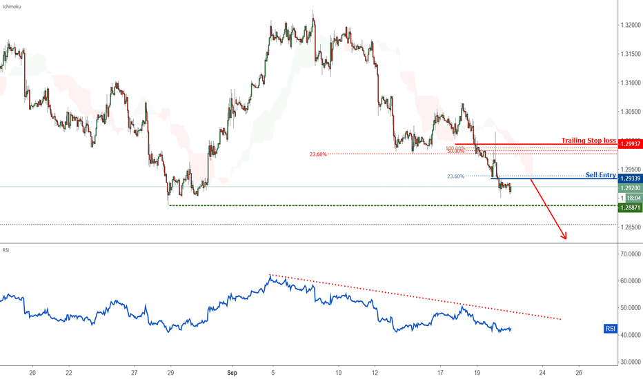 USDCAD: Extreme trader sentiment points to possible USDCAD downtrend