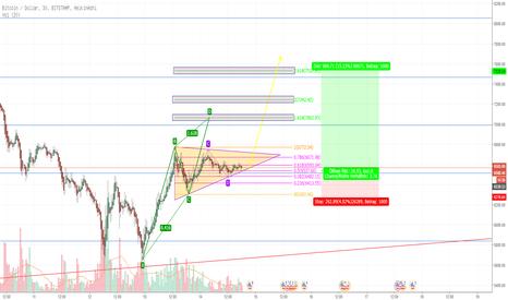 BTCUSD: BTC Triangle Pattern. Long Trade