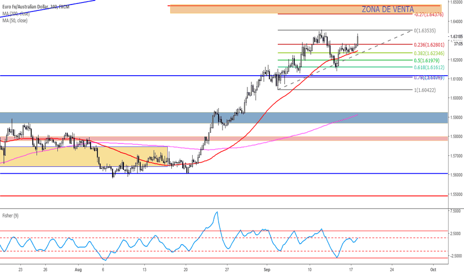 EURAUD: SELL AREA AROUND 1.6480