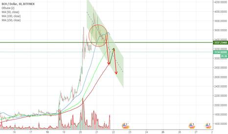 BCHUSD: Идея по паре BCH - USD