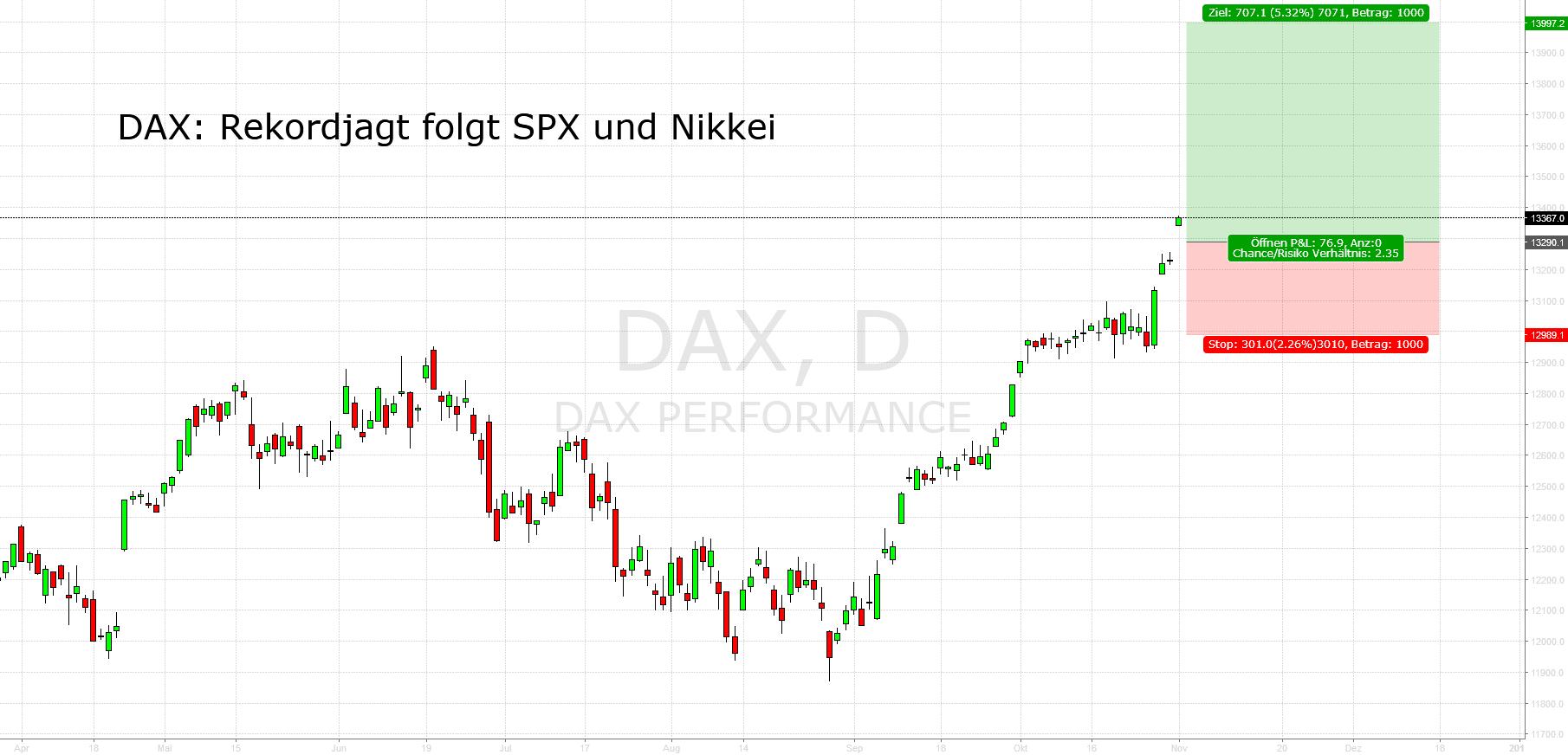 DAX: Rekordjagt beginnt