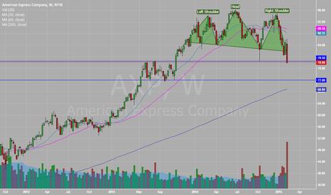 AXP: AXP head and Shoulders