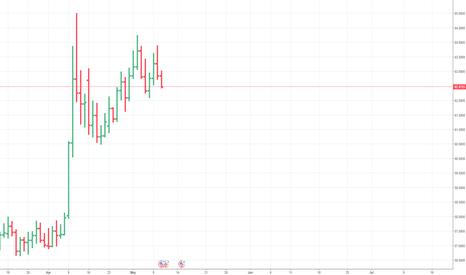 USDRUB: USDRUB moved sharply down..this was anticipated.