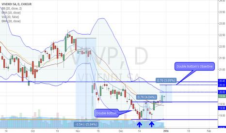 VIVP: Vivendi S.A.: How about a Swing?