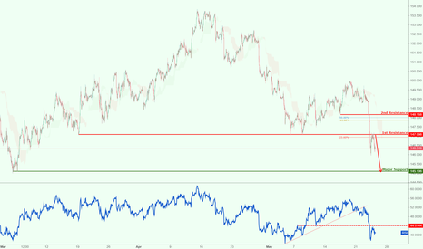 GBPJPY: GBPJPY reached our support target! Potential for further drop!