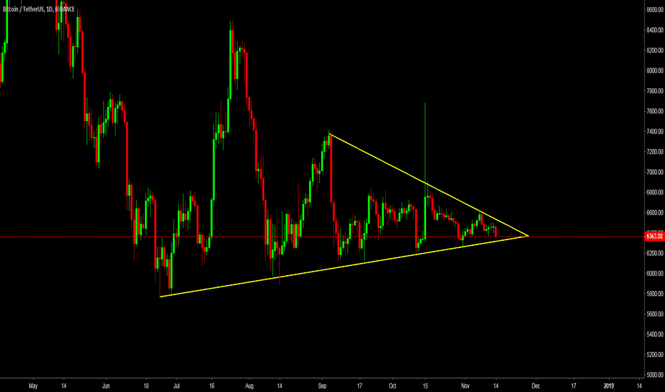 BTCUSDT: Bitcoin Following Symetrical Triangle
