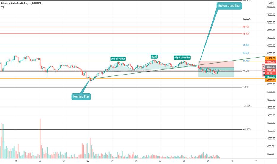 bitcoin piața piap aud