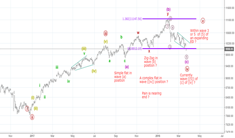 NIFTY: Betting on a complex running flat for wave (iv)